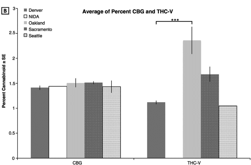 Average Cbg Percentage Chart - How Much Cbg Is Usually Found In Cannabis Plants?