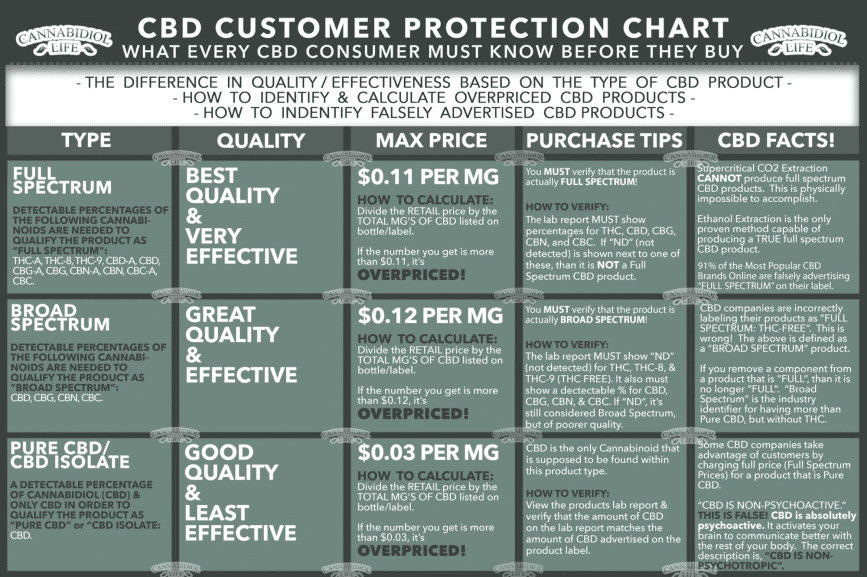 customer cbd buying guide: types, quality, prices, purchase tips and facts