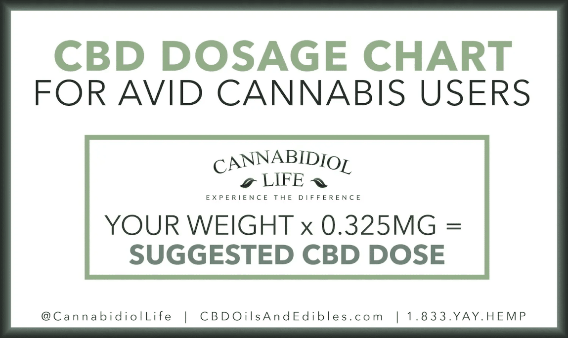 Suggested Cbd Dose For Avid Cannabis Users Based On Weight