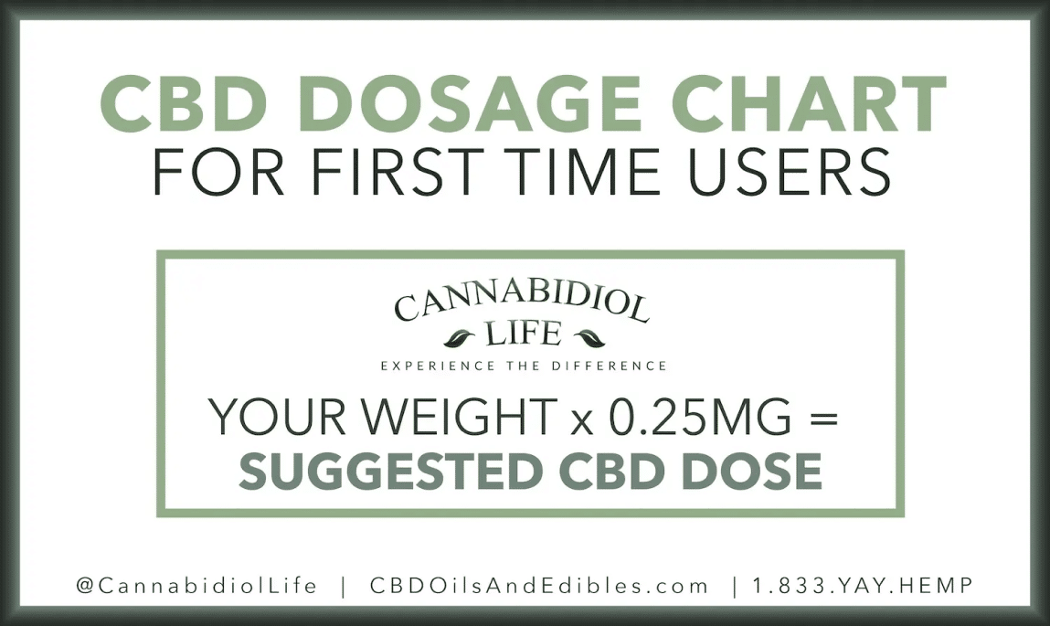 Suggested Cbd Dose For First Time Users Based On Weight