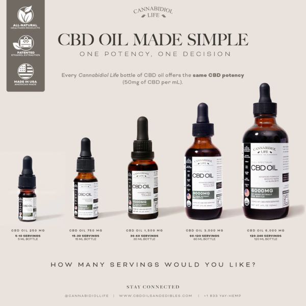 Five Different Sizes Of Cbd Oils And The Reasons Why Cannabidiol Life Always Puts The Customer First.