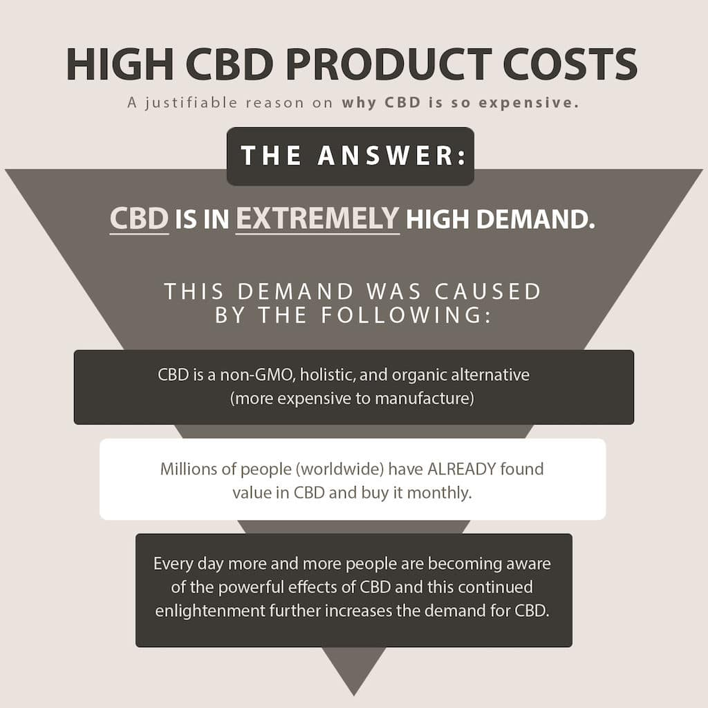 The Reasons Why Cbd Is In High Demand Which Also Answers The Question On Why Cbd Costs So Much.